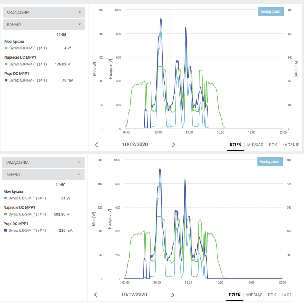 wykres parametrów pracy paneli PV - odśnieżanie